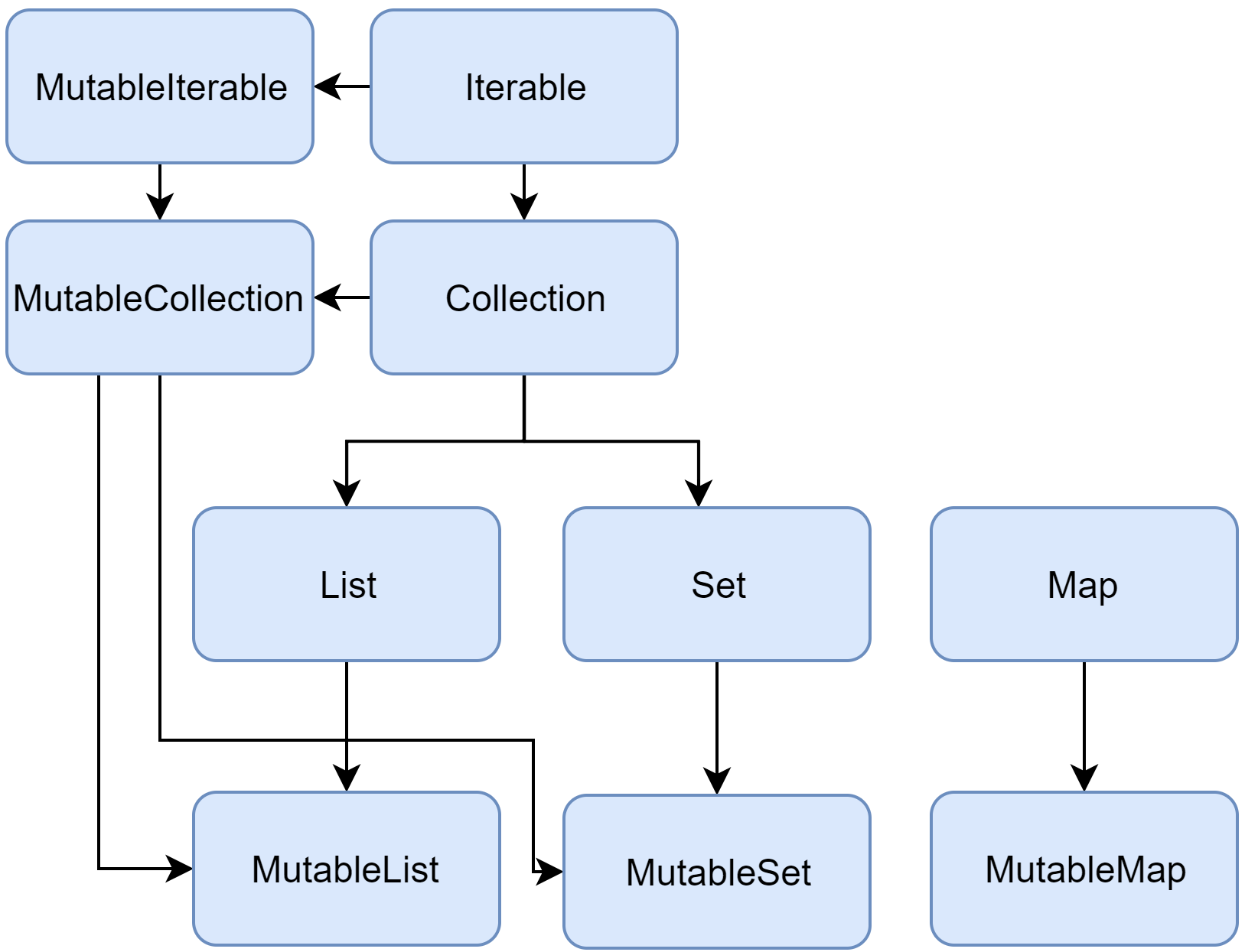 Collections overview   Kotlin